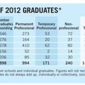 Placements & Salaries 2013: Explore All the Data