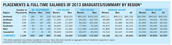Placements & Full Time Salaries of 2013 Graduates/Summary By Region; for a screen readable version, please click link