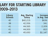 Placements & Salaries 2014: Renaissance Librarians