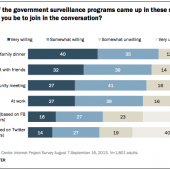 Librarians React to Pew Study on Willingness to Disagree on Social Media
