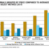 Whole Lotta Shakin' Goin' On | Periodicals Price Survey 2015