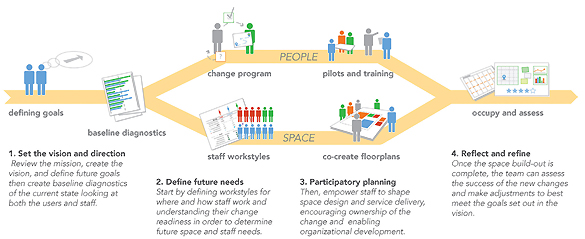 PARTICIPATORY PLANNING Using human-centered design (in the process outlined above) not only yields more viable workplaces, it helps staff gain insight into one another's needs and learn to use the tools for future projects.  Illustration courtesy of Brightspot Strategy