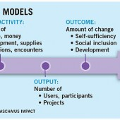 Outcomes, Impacts, and Indicators