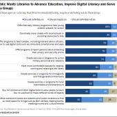 Pew Report: Communities Need Libraries Even as Some Use Them Less