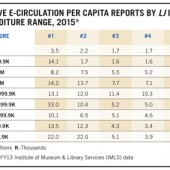 LJ Index 2015: E-Circ Not Ready for Prime Time